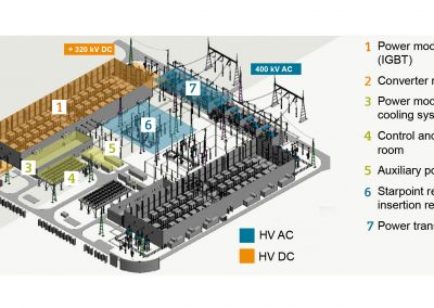 HVDC Plus technology