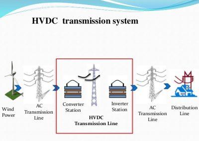 hvdc-transmission